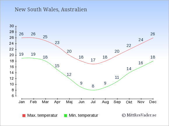 Temperaturer i New South Wales -dag och natt.