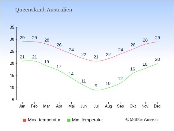 Genomsnittliga temperaturer i Queensland -natt och dag: Januari 21;29. Februari 21;29. Mars 19;28. April 17;26. Maj 14;24. Juni 11;22. Juli 9;21. Augusti 10;22. September 12;24. Oktober 16;26. November 18;28. December 20;29.