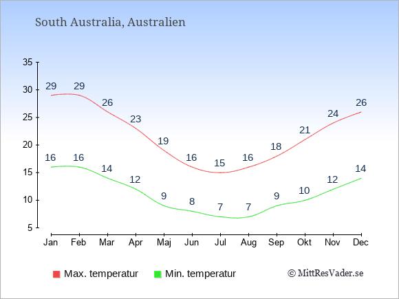 Genomsnittliga temperaturer i South Australia -natt och dag: Januari 16;29. Februari 16;29. Mars 14;26. April 12;23. Maj 9;19. Juni 8;16. Juli 7;15. Augusti 7;16. September 9;18. Oktober 10;21. November 12;24. December 14;26.