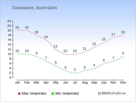 Genomsnittliga temperaturer i Tasmanien -natt och dag: Januari 10;20. Februari 10;20. Mars 9;18. April 7;16. Maj 5;12. Juni 3;10. Juli 2;10. Augusti 3;11. September 4;13. Oktober 6;15. November 7;17. December 9;18.