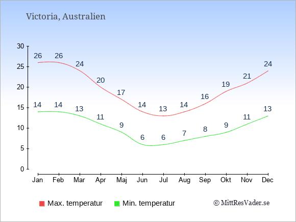 Genomsnittliga temperaturer i Victoria -natt och dag: Januari 14;26. Februari 14;26. Mars 13;24. April 11;20. Maj 9;17. Juni 6;14. Juli 6;13. Augusti 7;14. September 8;16. Oktober 9;19. November 11;21. December 13;24.