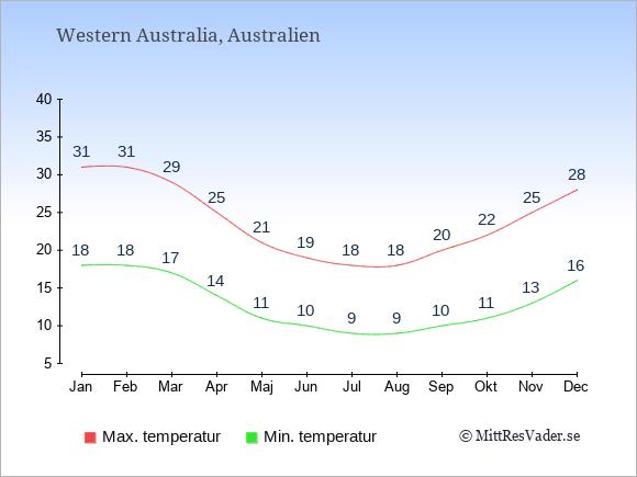 Genomsnittliga temperaturer i Western Australia -natt och dag: Januari 18;31. Februari 18;31. Mars 17;29. April 14;25. Maj 11;21. Juni 10;19. Juli 9;18. Augusti 9;18. September 10;20. Oktober 11;22. November 13;25. December 16;28.