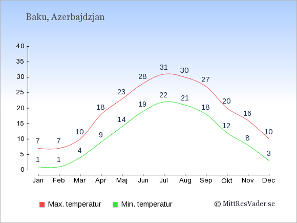 Genomsnittliga temperaturer i Azerbajdzjan -natt och dag: Januari 1;7. Februari 1;7. Mars 4;10. April 9;18. Maj 14;23. Juni 19;28. Juli 22;31. Augusti 21;30. September 18;27. Oktober 12;20. November 8;16. December 3;10.