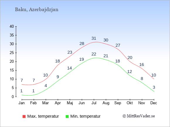 Temperaturer i Azerbajdzjan -dag och natt.