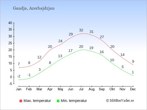 Temperaturer i Gandja -dag och natt.