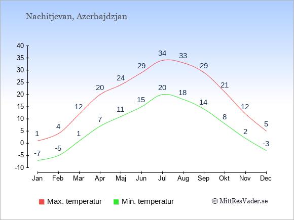 Genomsnittliga temperaturer i Nachitjevan -natt och dag: Januari -7;1. Februari -5;4. Mars 1;12. April 7;20. Maj 11;24. Juni 15;29. Juli 20;34. Augusti 18;33. September 14;29. Oktober 8;21. November 2;12. December -3;5.