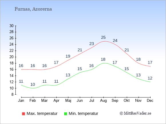 Genomsnittliga temperaturer i Furnas -natt och dag: Januari 11;16. Februari 10;16. Mars 11;16. April 11;17. Maj 13;19. Juni 15;21. Juli 16;23. Augusti 18;25. September 17;24. Oktober 15;21. November 13;18. December 12;17.