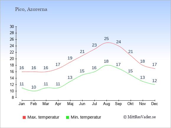 Genomsnittliga temperaturer på Pico -natt och dag: Januari 11;16. Februari 10;16. Mars 11;16. April 11;17. Maj 13;19. Juni 15;21. Juli 16;23. Augusti 18;25. September 17;24. Oktober 15;21. November 13;18. December 12;17.