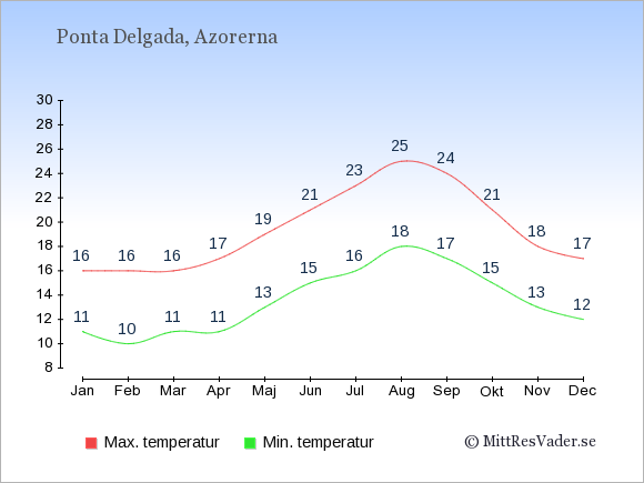 Genomsnittliga temperaturer i Ponta Delgada -natt och dag: Januari 11;16. Februari 10;16. Mars 11;16. April 11;17. Maj 13;19. Juni 15;21. Juli 16;23. Augusti 18;25. September 17;24. Oktober 15;21. November 13;18. December 12;17.