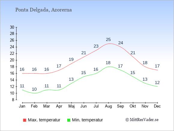 Genomsnittliga temperaturer i Ponta Delgada -natt och dag: Januari 11;16. Februari 10;16. Mars 11;16. April 11;17. Maj 13;19. Juni 15;21. Juli 16;23. Augusti 18;25. September 17;24. Oktober 15;21. November 13;18. December 12;17.