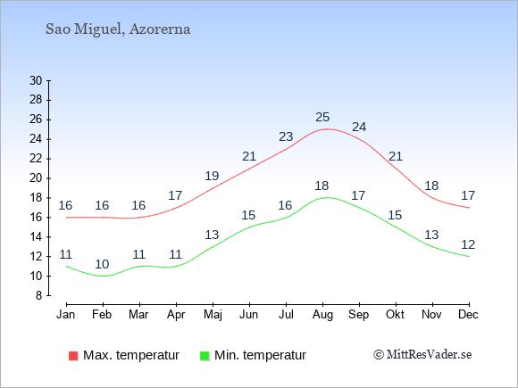 Genomsnittliga temperaturer på Sao Miguel -natt och dag: Januari 11;16. Februari 10;16. Mars 11;16. April 11;17. Maj 13;19. Juni 15;21. Juli 16;23. Augusti 18;25. September 17;24. Oktober 15;21. November 13;18. December 12;17.