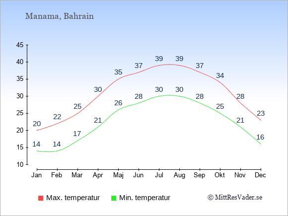 Genomsnittliga temperaturer i Manama -natt och dag: Januari 14;20. Februari 14;22. Mars 17;25. April 21;30. Maj 26;35. Juni 28;37. Juli 30;39. Augusti 30;39. September 28;37. Oktober 25;34. November 21;28. December 16;23.