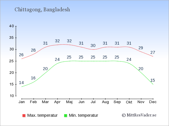 Genomsnittliga temperaturer i Chittagong -natt och dag: Januari 14;26. Februari 16;28. Mars 20;31. April 24;32. Maj 25;32. Juni 25;31. Juli 25;30. Augusti 25;31. September 25;31. Oktober 24;31. November 20;29. December 15;27.