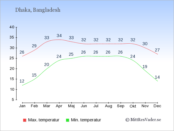 Genomsnittliga temperaturer i Bangladesh -natt och dag: Januari 12;26. Februari 15;29. Mars 20;33. April 24;34. Maj 25;33. Juni 26;32. Juli 26;32. Augusti 26;32. September 26;32. Oktober 24;32. November 19;30. December 14;27.