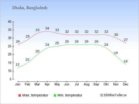 Temperaturer i Bangladesh -dag och natt.