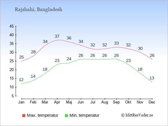 Genomsnittliga temperaturer i Rajshahi -natt och dag: Januari 12;25. Februari 14;28. Mars 18;34. April 23;37. Maj 24;36. Juni 26;34. Juli 26;32. Augusti 26;32. September 26;33. Oktober 23;32. November 18;30. December 13;26.