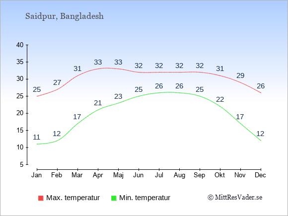 Genomsnittliga temperaturer i Saidpur -natt och dag: Januari 11;25. Februari 12;27. Mars 17;31. April 21;33. Maj 23;33. Juni 25;32. Juli 26;32. Augusti 26;32. September 25;32. Oktober 22;31. November 17;29. December 12;26.