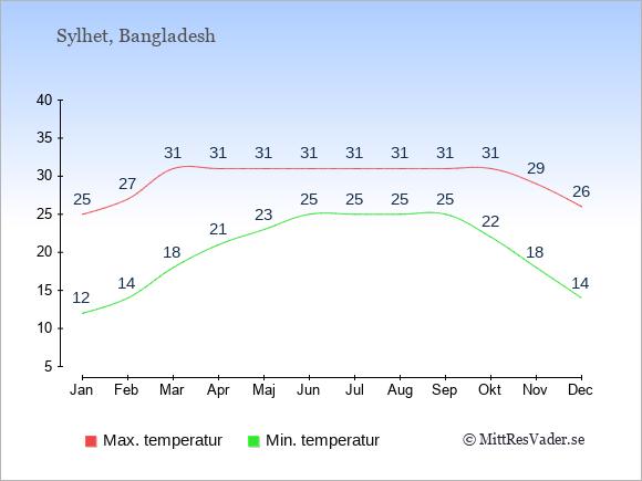 Genomsnittliga temperaturer i Sylhet -natt och dag: Januari 12;25. Februari 14;27. Mars 18;31. April 21;31. Maj 23;31. Juni 25;31. Juli 25;31. Augusti 25;31. September 25;31. Oktober 22;31. November 18;29. December 14;26.
