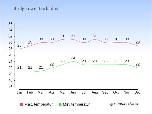 Genomsnittliga temperaturer på Barbados -natt och dag: Januari 21;28. Februari 21;29. Mars 21;30. April 22;30. Maj 23;31. Juni 24;31. Juli 23;30. Augusti 23;31. September 23;30. Oktober 23;30. November 23;30. December 22;29.