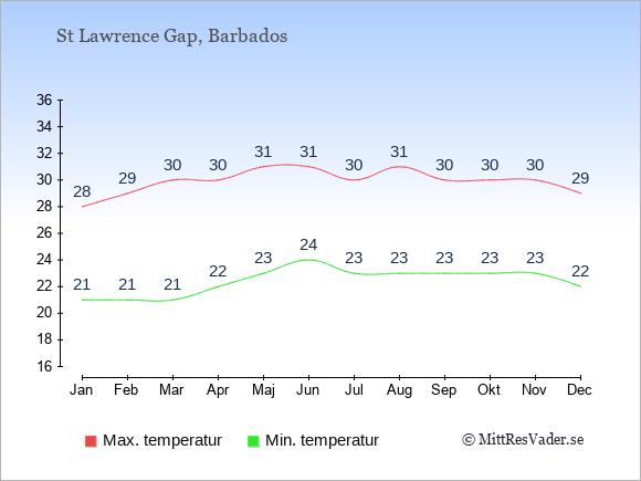 Genomsnittliga temperaturer i St Lawrence Gap -natt och dag: Januari 21;28. Februari 21;29. Mars 21;30. April 22;30. Maj 23;31. Juni 24;31. Juli 23;30. Augusti 23;31. September 23;30. Oktober 23;30. November 23;30. December 22;29.