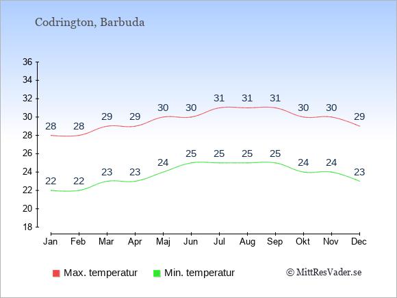 Genomsnittliga temperaturer i Codrington -natt och dag: Januari 22;28. Februari 22;28. Mars 23;29. April 23;29. Maj 24;30. Juni 25;30. Juli 25;31. Augusti 25;31. September 25;31. Oktober 24;30. November 24;30. December 23;29.