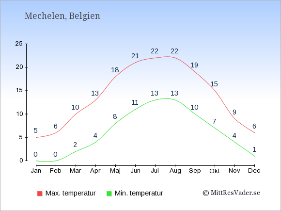 Genomsnittliga temperaturer i Mechelen -natt och dag: Januari 0;5. Februari 0;6. Mars 2;10. April 4;13. Maj 8;18. Juni 11;21. Juli 13;22. Augusti 13;22. September 10;19. Oktober 7;15. November 4;9. December 1;6.