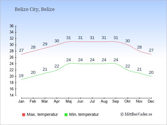 Genomsnittliga temperaturer i Belize -natt och dag: Januari 19;27. Februari 20;28. Mars 21;29. April 22;30. Maj 24;31. Juni 24;31. Juli 24;31. Augusti 24;31. September 24;31. Oktober 22;30. November 21;28. December 20;27.