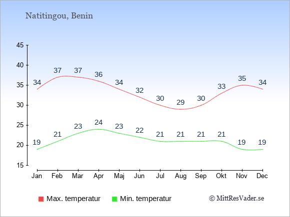 Genomsnittliga temperaturer i Natitingou -natt och dag: Januari 19;34. Februari 21;37. Mars 23;37. April 24;36. Maj 23;34. Juni 22;32. Juli 21;30. Augusti 21;29. September 21;30. Oktober 21;33. November 19;35. December 19;34.