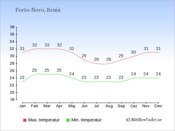 Temperaturer i Benin -dag och natt.