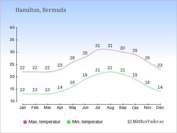 Temperaturer på Bermuda -dag och natt.