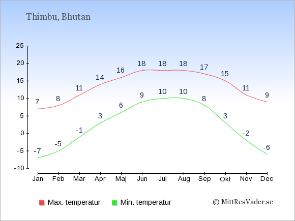 Genomsnittliga temperaturer i Bhutan -natt och dag: Januari -7;7. Februari -5;8. Mars -1;11. April 3;14. Maj 6;16. Juni 9;18. Juli 10;18. Augusti 10;18. September 8;17. Oktober 3;15. November -2;11. December -6;9.