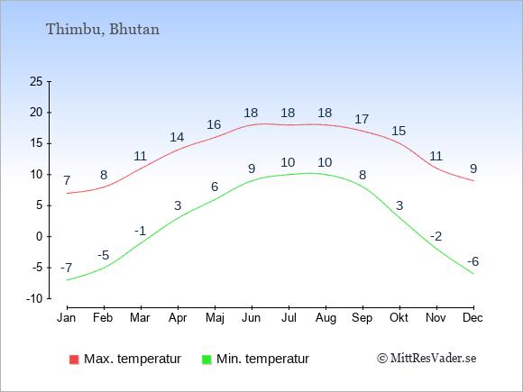 Temperaturer i Bhutan -dag och natt.