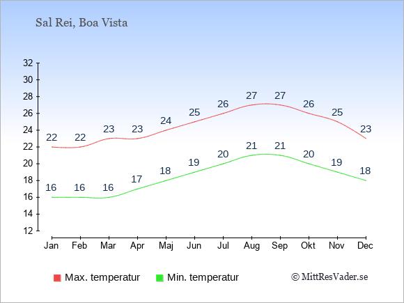 Genomsnittliga temperaturer i Sal Rei -natt och dag: Januari 16;22. Februari 16;22. Mars 16;23. April 17;23. Maj 18;24. Juni 19;25. Juli 20;26. Augusti 21;27. September 21;27. Oktober 20;26. November 19;25. December 18;23.