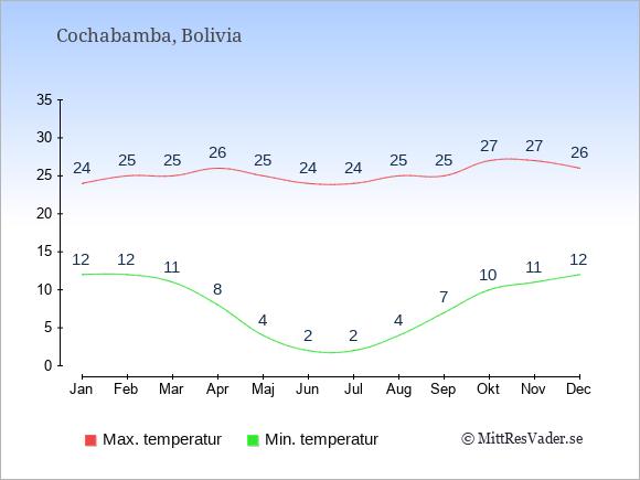 Genomsnittliga temperaturer i Cochabamba -natt och dag: Januari 12;24. Februari 12;25. Mars 11;25. April 8;26. Maj 4;25. Juni 2;24. Juli 2;24. Augusti 4;25. September 7;25. Oktober 10;27. November 11;27. December 12;26.