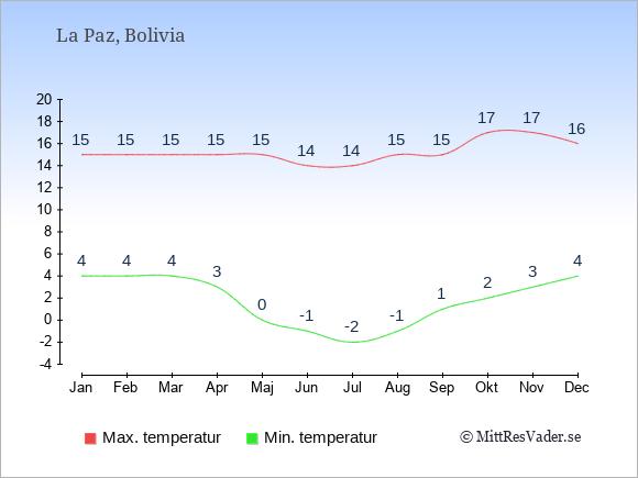 Temperaturer i La Paz -dag och natt.