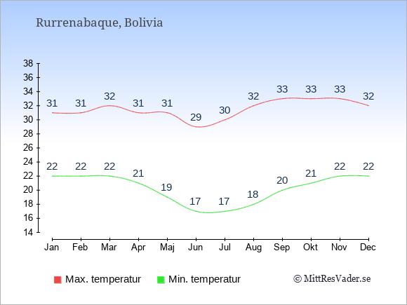 Temperaturer i Rurrenabaque -dag och natt.