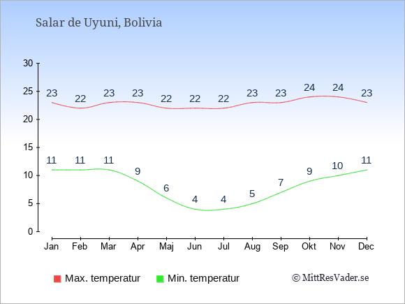 Temperaturer i Salar de Uyuni -dag och natt.