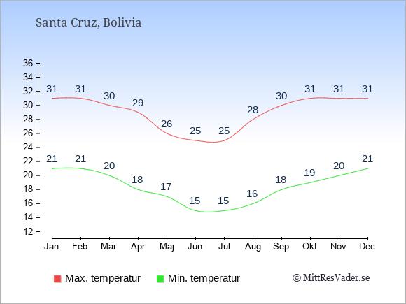 Temperaturer i Santa Cruz -dag och natt.