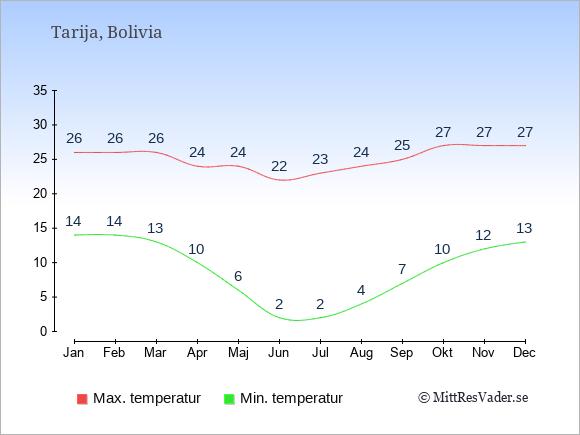 Temperaturer i Tarija -dag och natt.