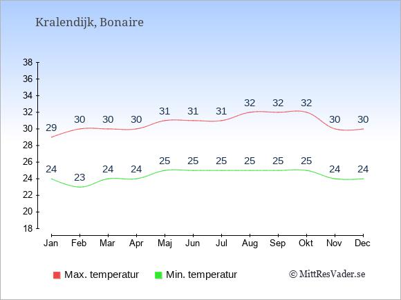 Genomsnittliga temperaturer på Bonaire -natt och dag: Januari 24;29. Februari 23;30. Mars 24;30. April 24;30. Maj 25;31. Juni 25;31. Juli 25;31. Augusti 25;32. September 25;32. Oktober 25;32. November 24;30. December 24;30.