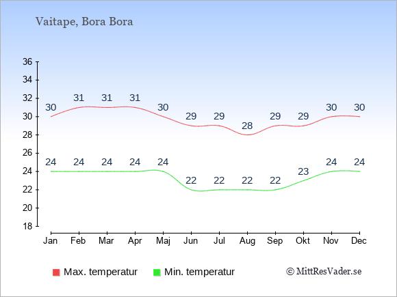 Genomsnittliga temperaturer i Vaitape -natt och dag: Januari 24;30. Februari 24;31. Mars 24;31. April 24;31. Maj 24;30. Juni 22;29. Juli 22;29. Augusti 22;28. September 22;29. Oktober 23;29. November 24;30. December 24;30.