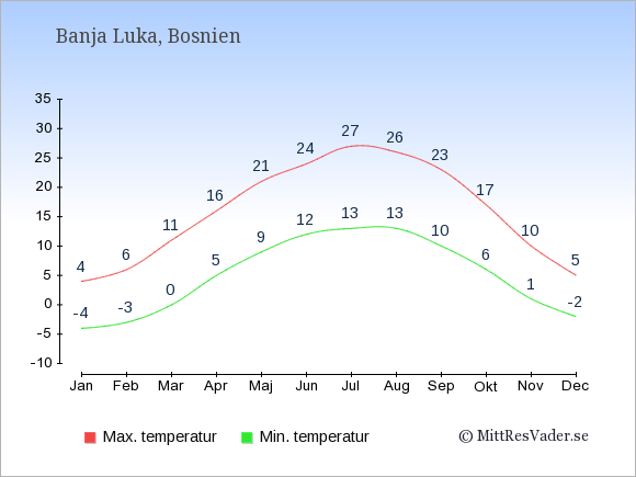 Genomsnittliga temperaturer i Banja Luka -natt och dag: Januari -4;4. Februari -3;6. Mars 0;11. April 5;16. Maj 9;21. Juni 12;24. Juli 13;27. Augusti 13;26. September 10;23. Oktober 6;17. November 1;10. December -2;5.