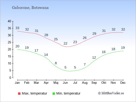 Genomsnittliga temperaturer i Botswana -natt och dag: Januari 20;33. Februari 19;32. Mars 17;31. April 14;28. Maj 8;25. Juni 5;22. Juli 5;23. Augusti 7;26. September 12;29. Oktober 16;31. November 18;32. December 19;32.