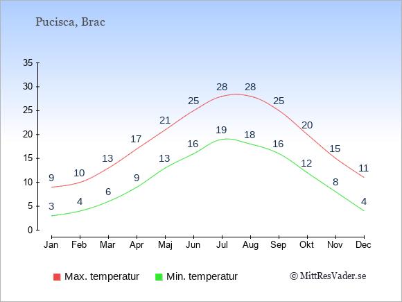 Genomsnittliga temperaturer i Pucisca -natt och dag: Januari 3;9. Februari 4;10. Mars 6;13. April 9;17. Maj 13;21. Juni 16;25. Juli 19;28. Augusti 18;28. September 16;25. Oktober 12;20. November 8;15. December 4;11.