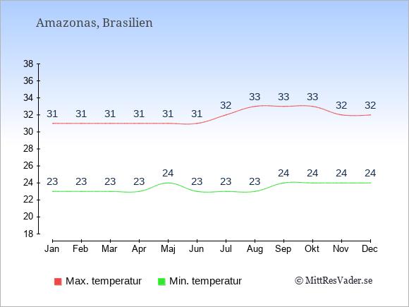 Genomsnittliga temperaturer i Amazonas -natt och dag: Januari 23;31. Februari 23;31. Mars 23;31. April 23;31. Maj 24;31. Juni 23;31. Juli 23;32. Augusti 23;33. September 24;33. Oktober 24;33. November 24;32. December 24;32.