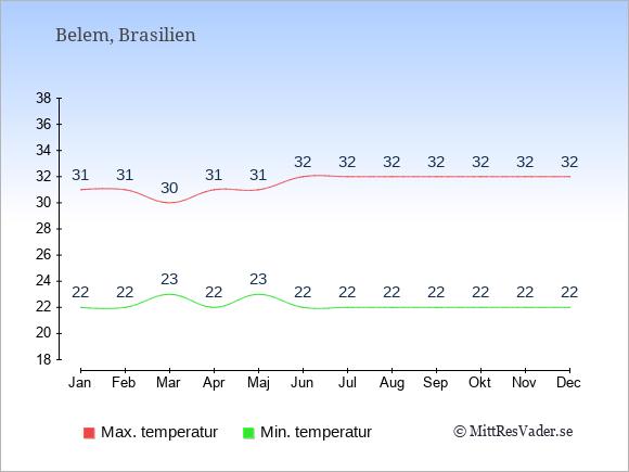 Genomsnittliga temperaturer i Belem -natt och dag: Januari 22;31. Februari 22;31. Mars 23;30. April 22;31. Maj 23;31. Juni 22;32. Juli 22;32. Augusti 22;32. September 22;32. Oktober 22;32. November 22;32. December 22;32.