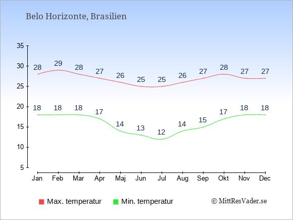 Temperaturer i Belo Horizonte -dag och natt.