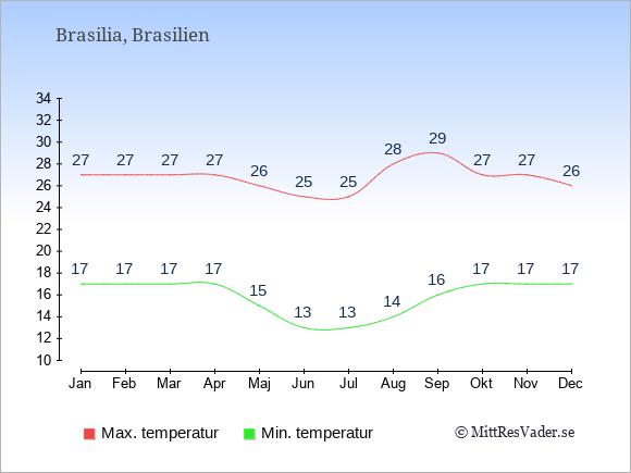 Genomsnittliga temperaturer i Brasilien -natt och dag: Januari 17;27. Februari 17;27. Mars 17;27. April 17;27. Maj 15;26. Juni 13;25. Juli 13;25. Augusti 14;28. September 16;29. Oktober 17;27. November 17;27. December 17;26.