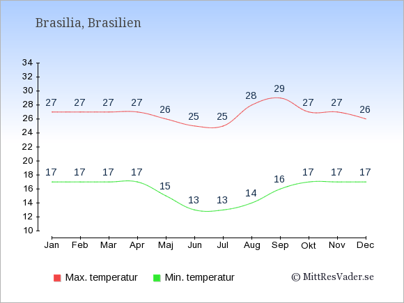 Temperaturer i Brasilien -dag och natt.