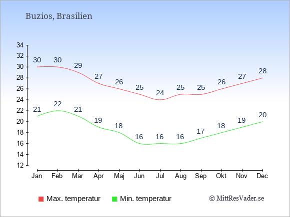 Genomsnittliga temperaturer i Buzios -natt och dag: Januari 21;30. Februari 22;30. Mars 21;29. April 19;27. Maj 18;26. Juni 16;25. Juli 16;24. Augusti 16;25. September 17;25. Oktober 18;26. November 19;27. December 20;28.